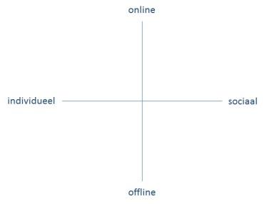 online-sociaal